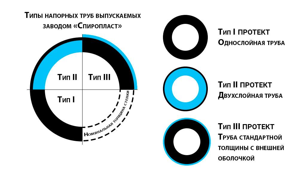 Классификация напорных водопроводных труб по типам